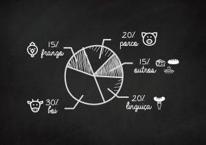 Quanto de carne: infográfico